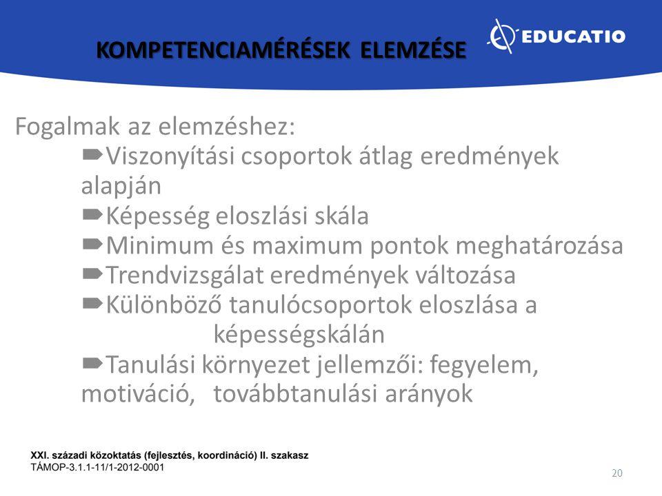 KOMPETENCIAMÉRÉSEK ELEMZÉSE