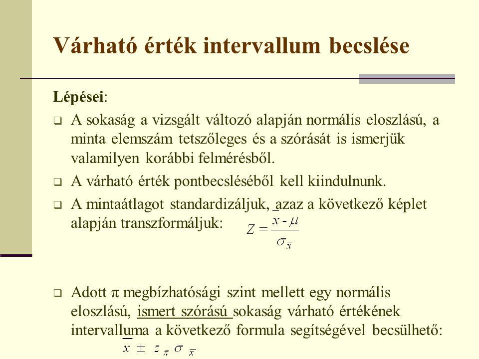 Várható érték intervallum becslése