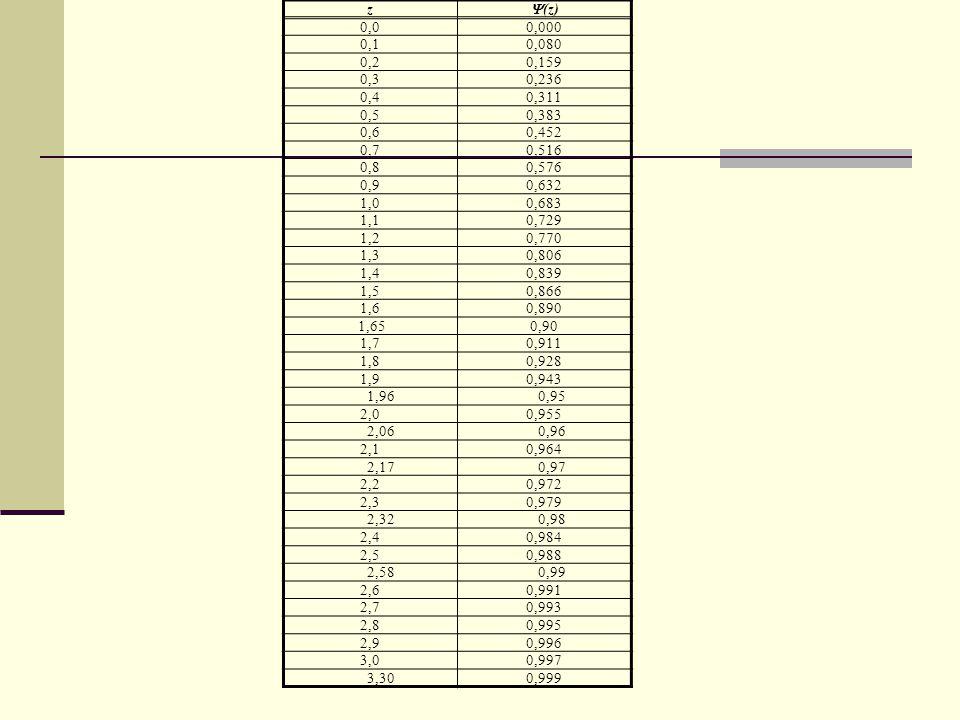 z (z) 0,0. 0,000. 0,1. 0,080. 0,2. 0,159. 0,3. 0,236. 0,4. 0,311. 0,5. 0,383. 0,6. 0,452.