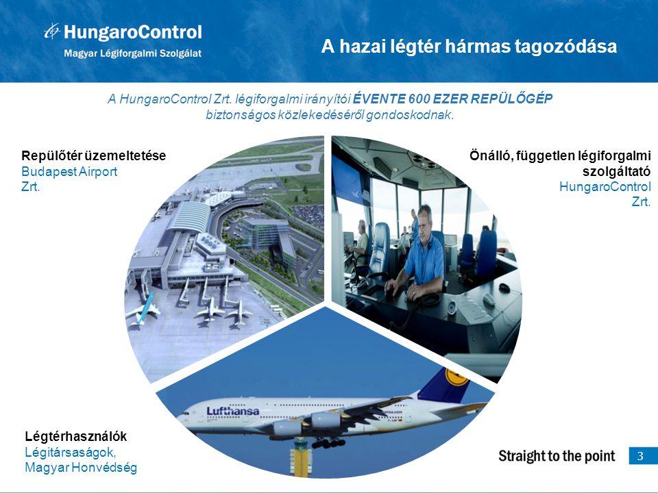 A hazai légtér hármas tagozódása