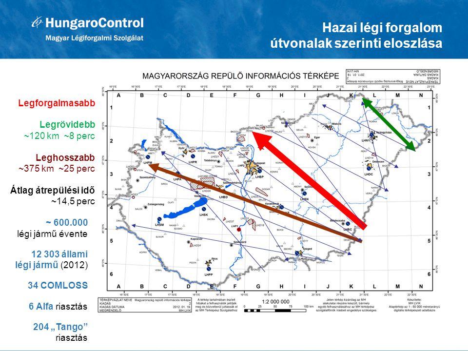 Hazai légi forgalom útvonalak szerinti eloszlása
