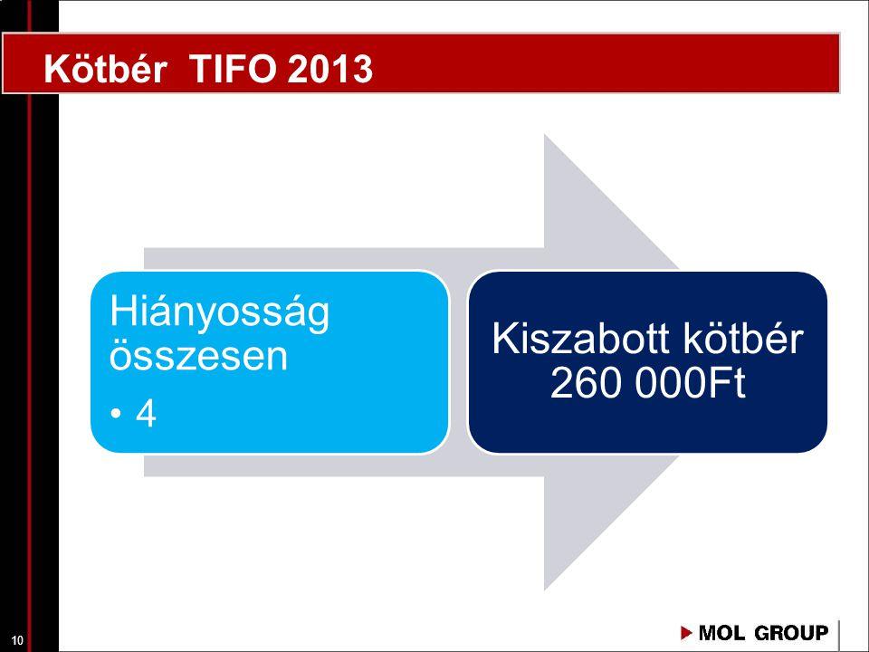Kötbér TIFO 2013 Hiányosság összesen 4 Kiszabott kötbér 260 000Ft