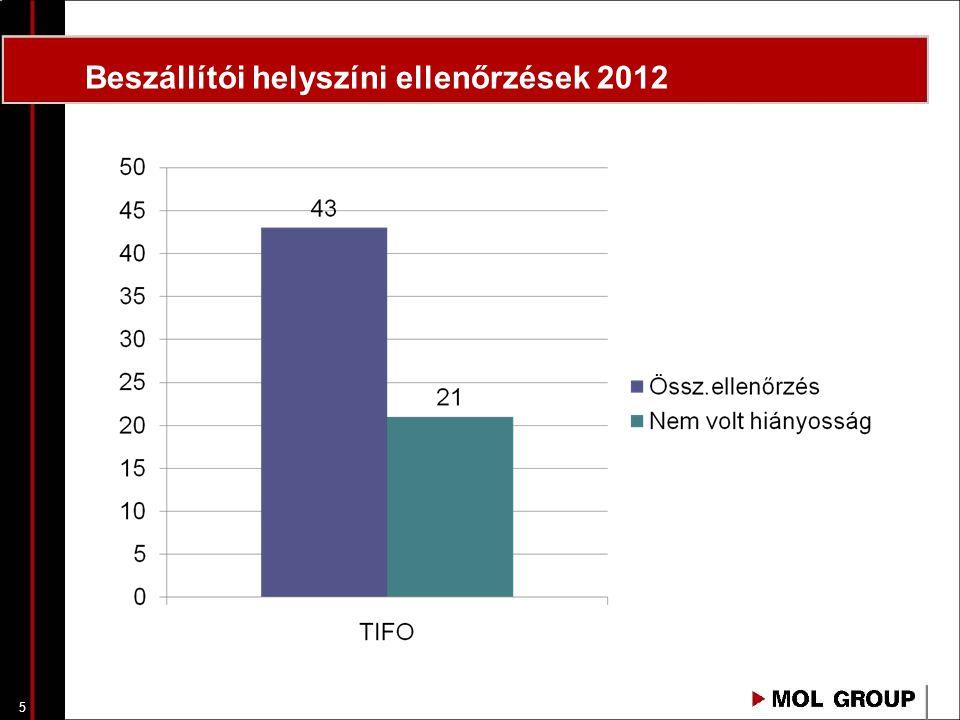 Beszállítói helyszíni ellenőrzések 2012