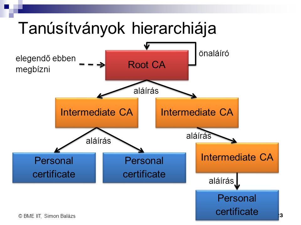 Tanúsítványok hierarchiája