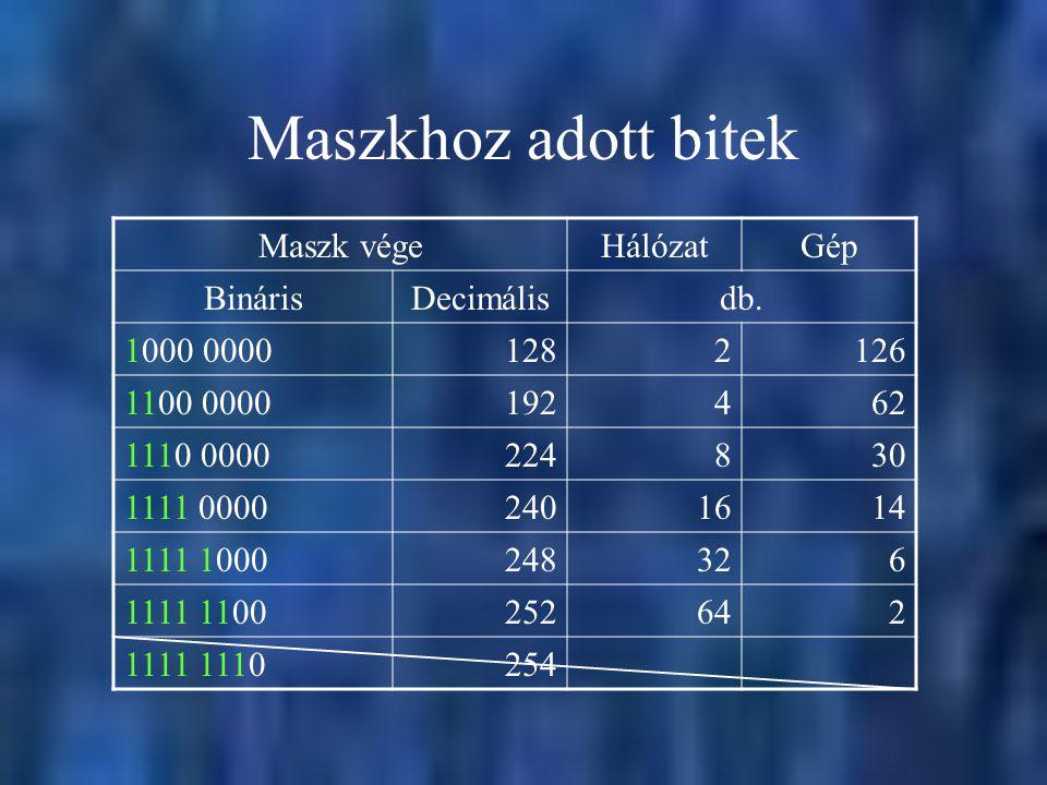 Maszkhoz adott bitek Maszk vége Hálózat Gép Bináris Decimális db.
