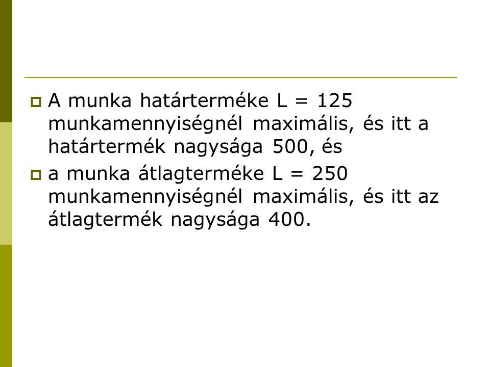 A munka határterméke L = 125 munkamennyiségnél maximális, és itt a határtermék nagysága 500, és