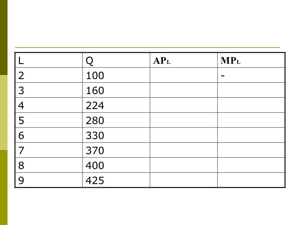 L Q APL MPL 2 100 - 3 160 4 224 5 280 6 330 7 370 8 400 9 425