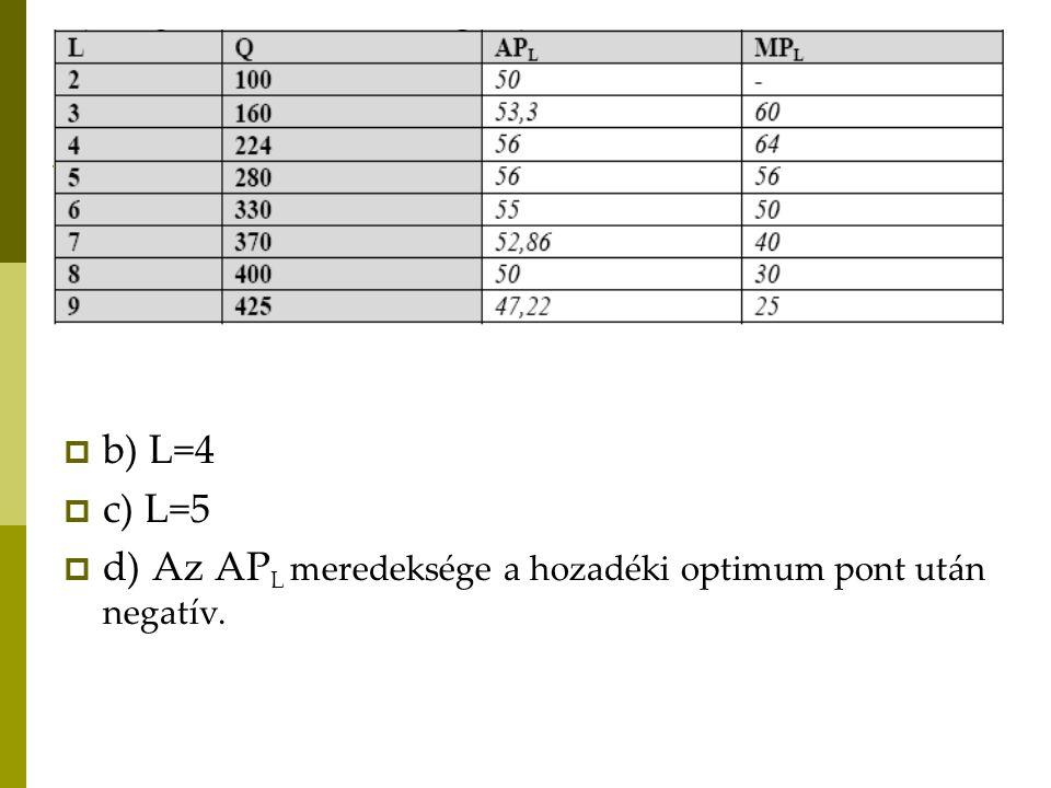 b) L=4 c) L=5 d) Az APL meredeksége a hozadéki optimum pont után negatív.