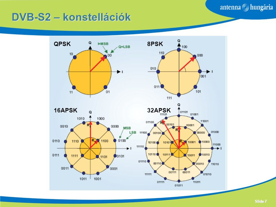 DVB-S2 – konstellációk QPSK 8PSK 16APSK 32APSK