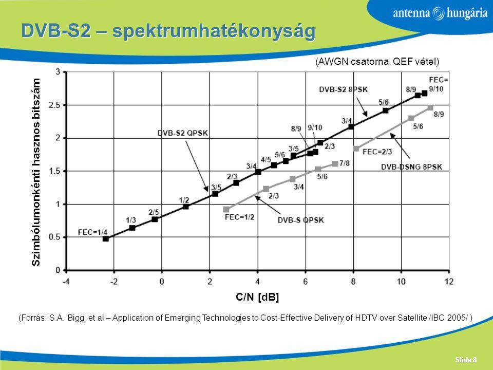 DVB-S2 – spektrumhatékonyság