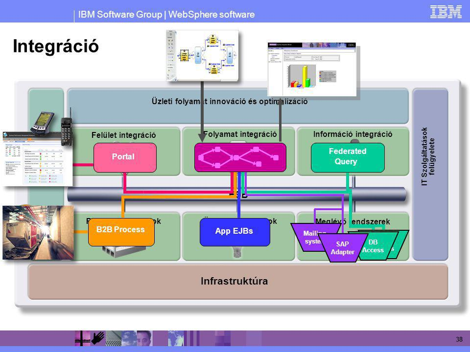 Integráció Infrastruktúra ESB Federated Query App EJBs B2B Process