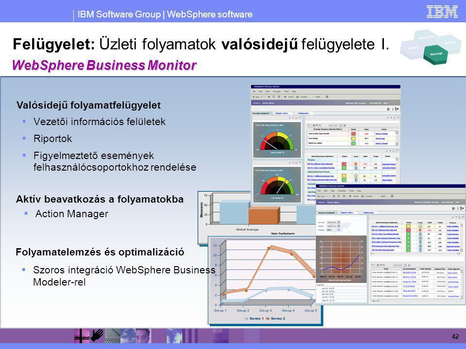Felügyelet: Üzleti folyamatok valósidejű felügyelete I.