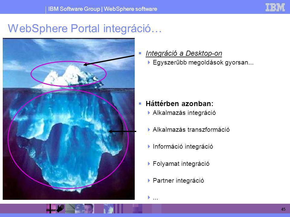 WebSphere Portal integráció…