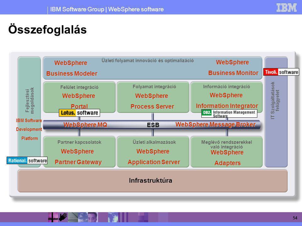 Összefoglalás Infrastruktúra WebSphere Business Modeler WebSphere