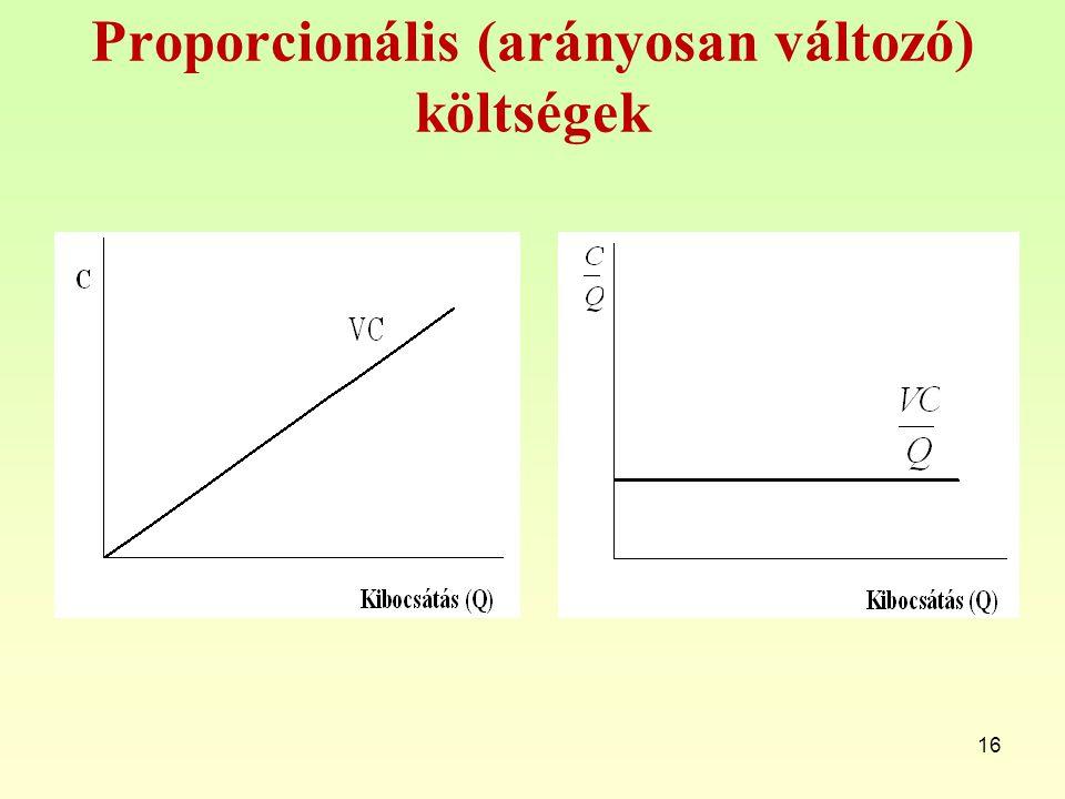 Proporcionális (arányosan változó) költségek