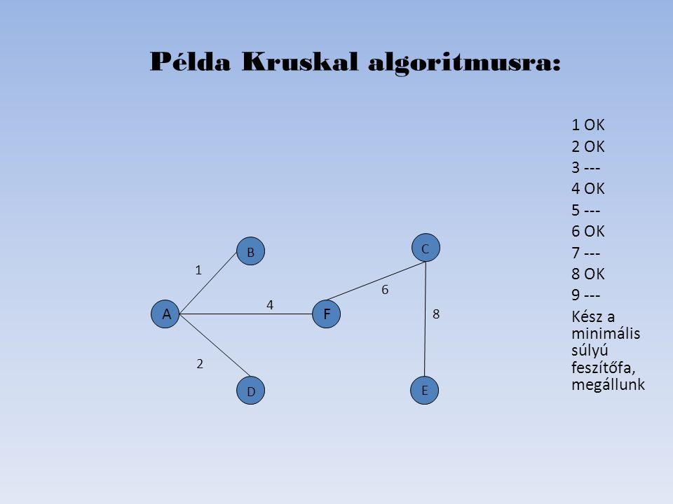 Példa Kruskal algoritmusra: