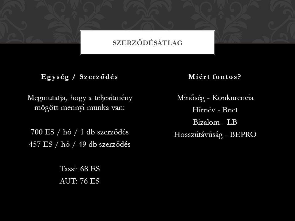 Minőség - Konkurencia Hírnév - Bnet Bizalom - LB Hosszútávúság - BEPRO