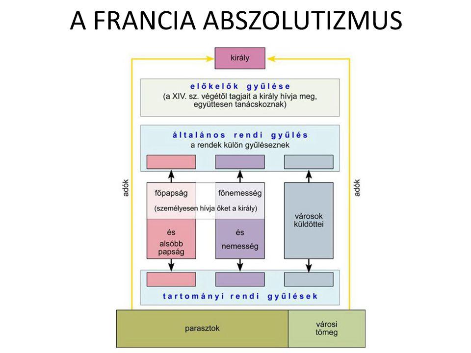 A FRANCIA ABSZOLUTIZMUS