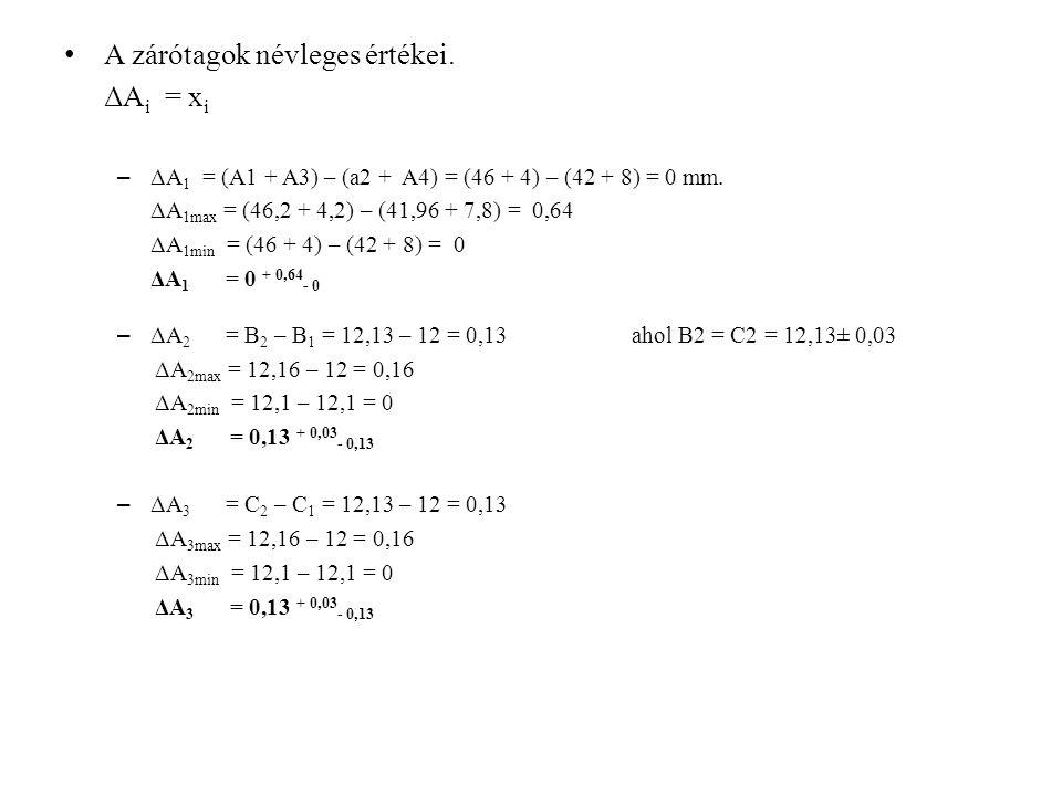 A zárótagok névleges értékei. ΔAi = xi
