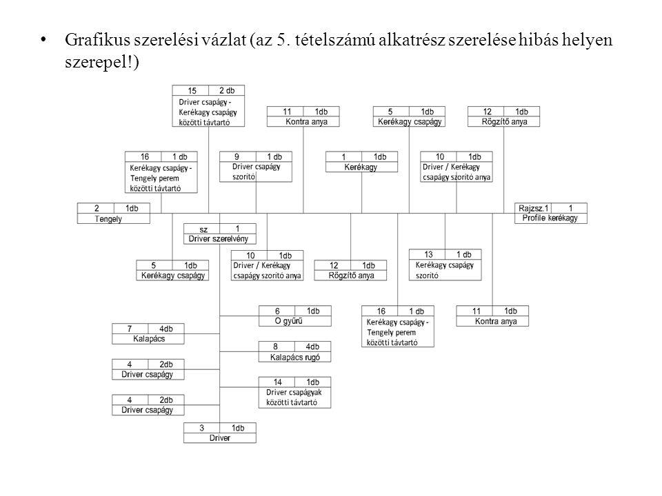 Grafikus szerelési vázlat (az 5
