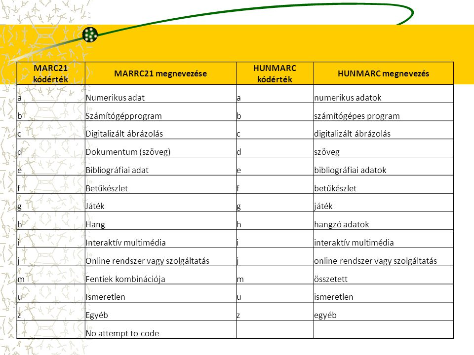 MARC21 kódérték MARRC21 megnevezése. HUNMARC kódérték. HUNMARC megnevezés. a. Numerikus adat. numerikus adatok.