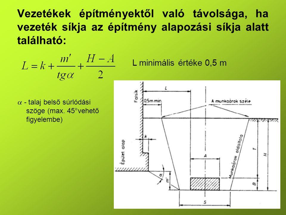 Vezetékek építményektől való távolsága, ha vezeték síkja az építmény alapozási síkja alatt található: