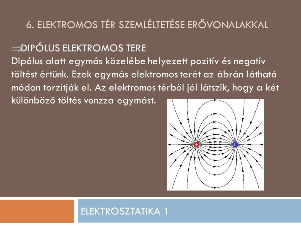 6. Elektromos tér szemléltetése erővonalakkal