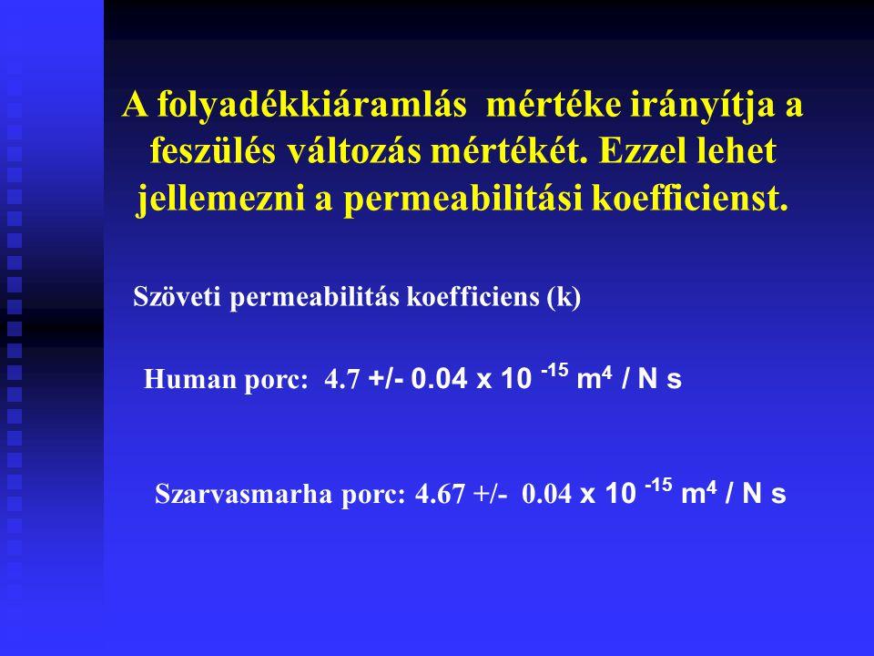 A folyadékkiáramlás mértéke irányítja a feszülés változás mértékét