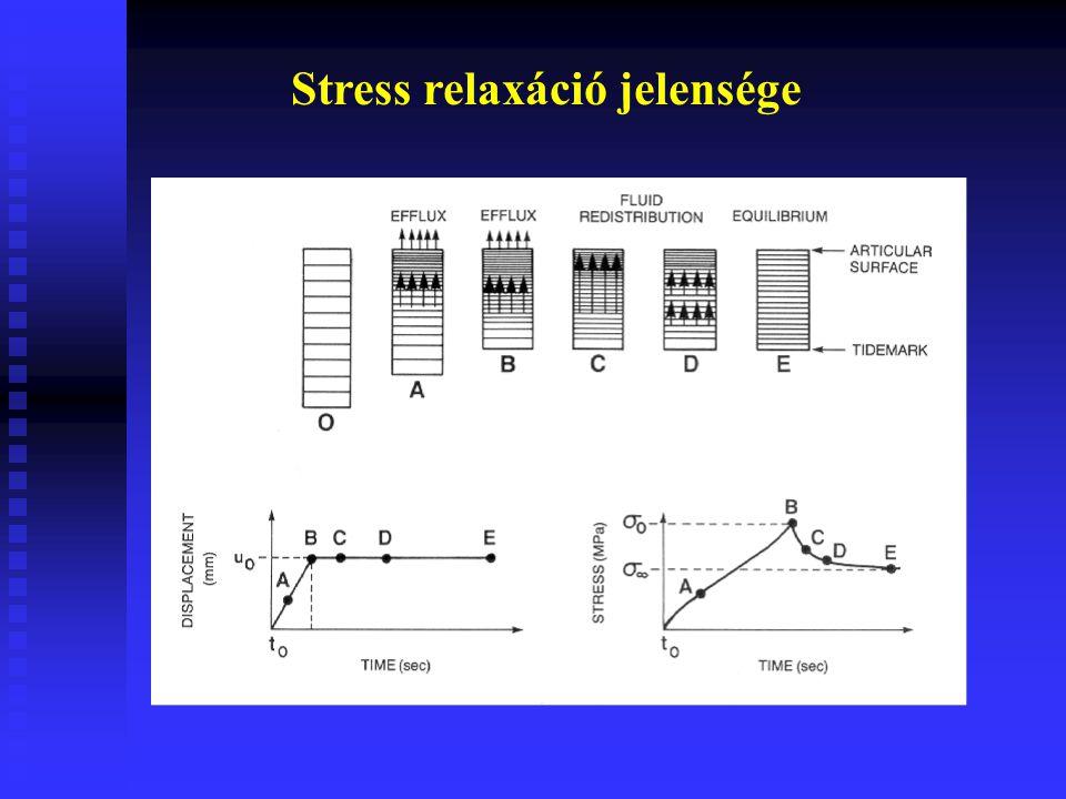 Stress relaxáció jelensége