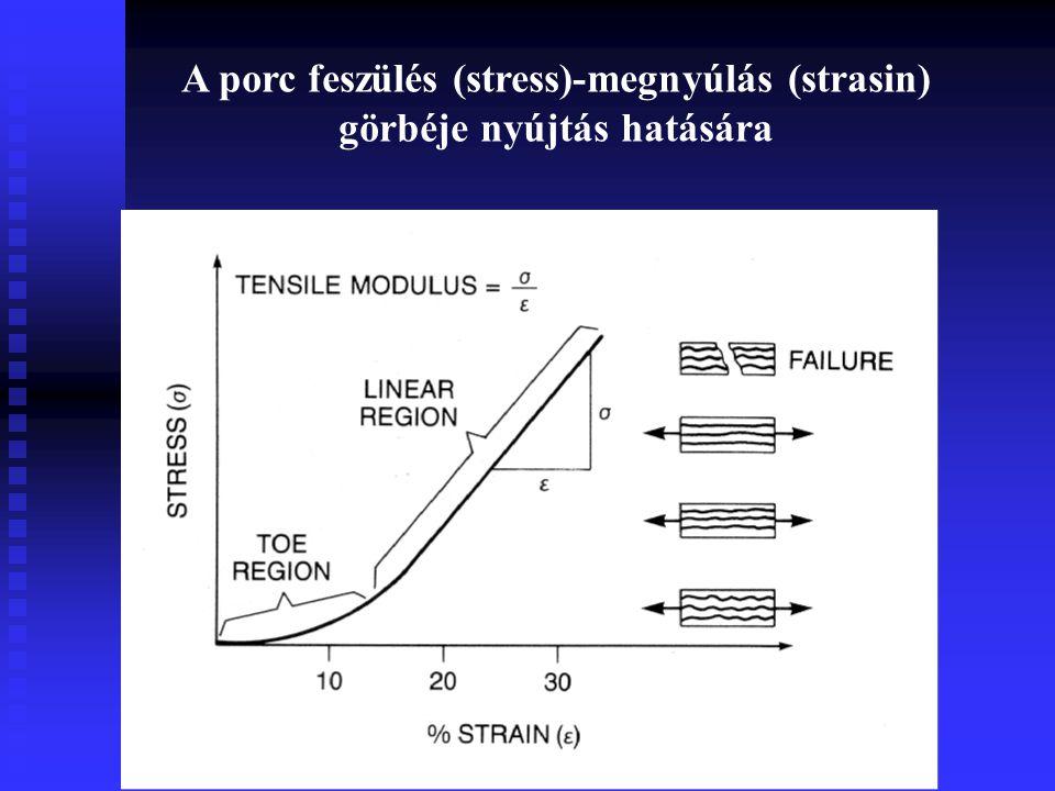 A porc feszülés (stress)-megnyúlás (strasin) görbéje nyújtás hatására
