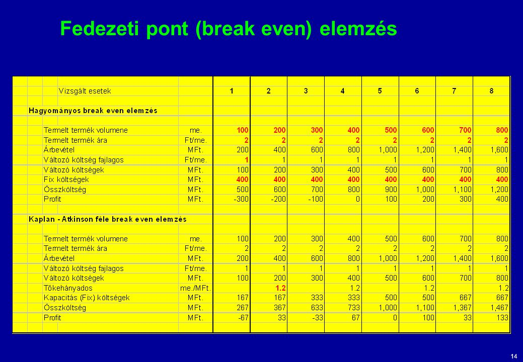 Fedezeti pont (break even) elemzés