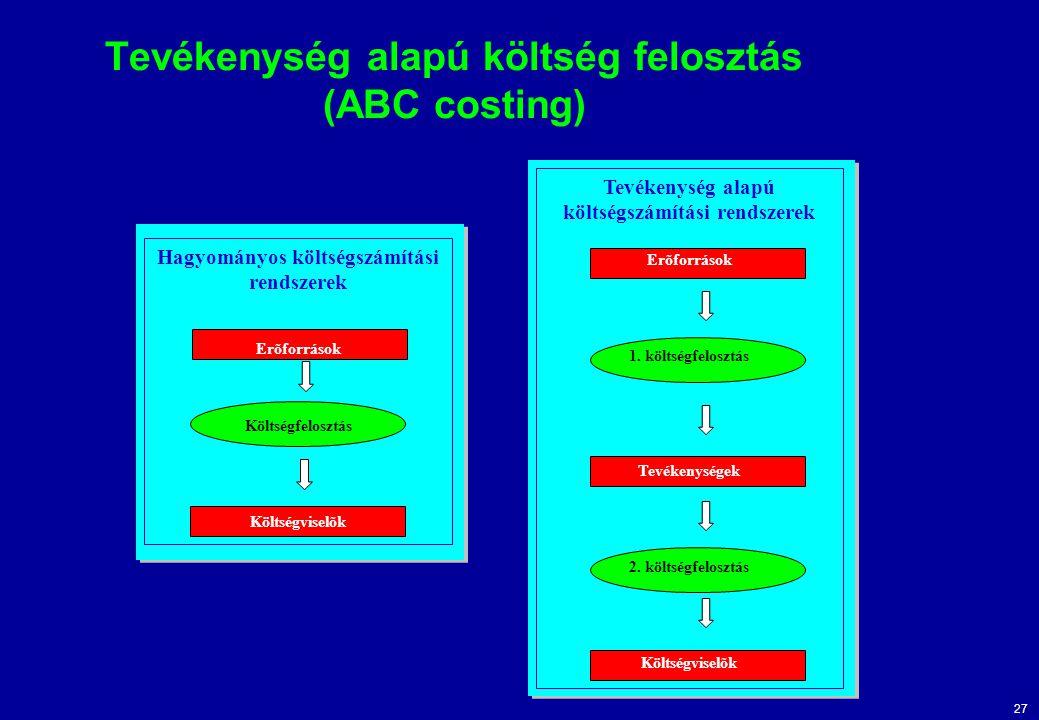 Tevékenység alapú költség felosztás (ABC costing)