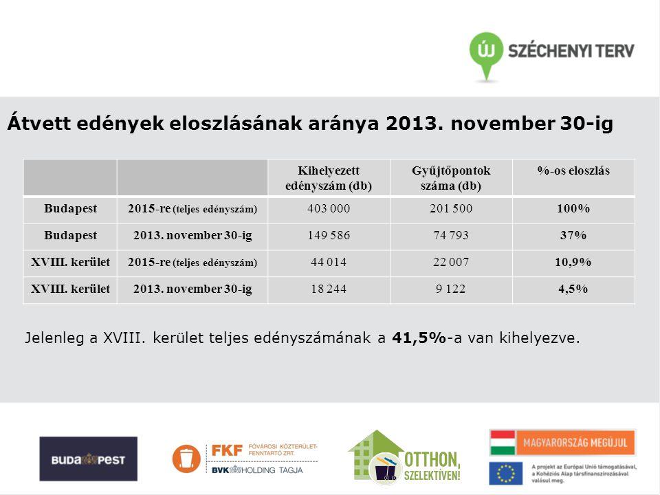 Átvett edények eloszlásának aránya 2013. november 30-ig