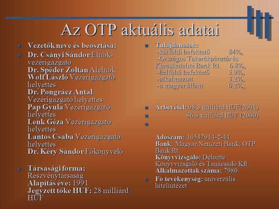 Az OTP aktuális adatai Vezetők neve és beosztása: