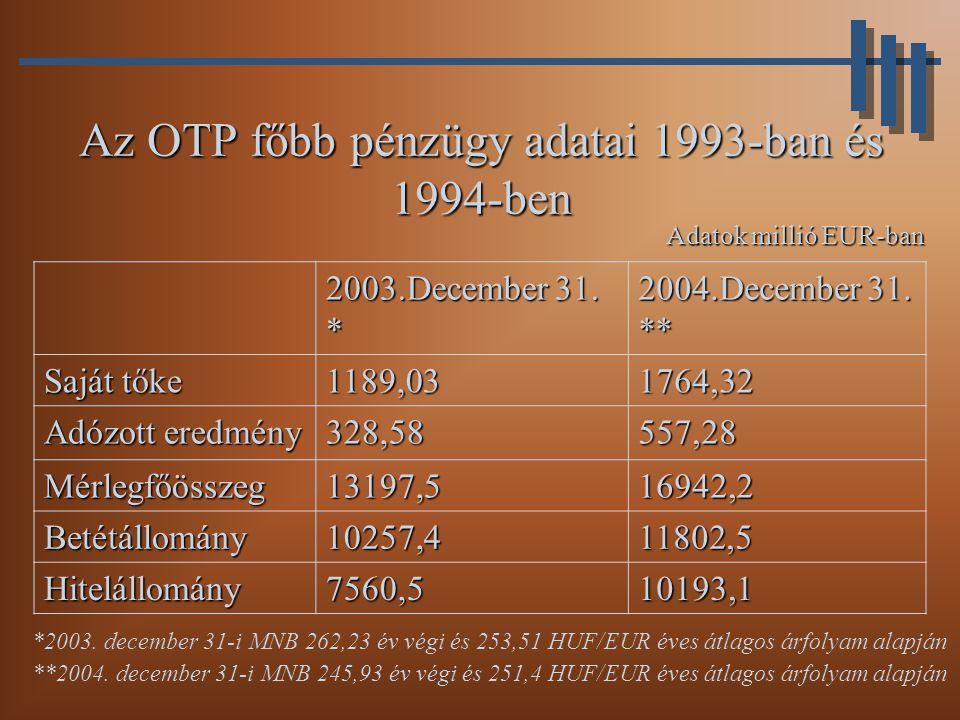 Az OTP főbb pénzügy adatai 1993-ban és 1994-ben