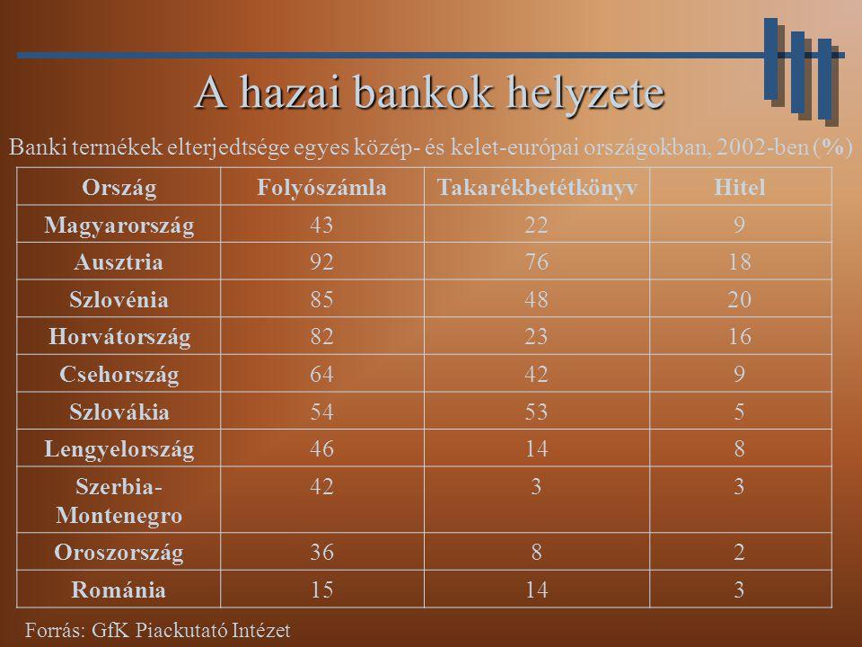 A hazai bankok helyzete