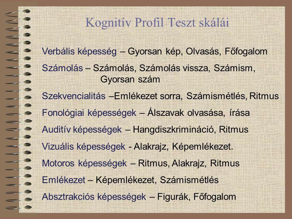 Kognitív Profil Teszt skálái