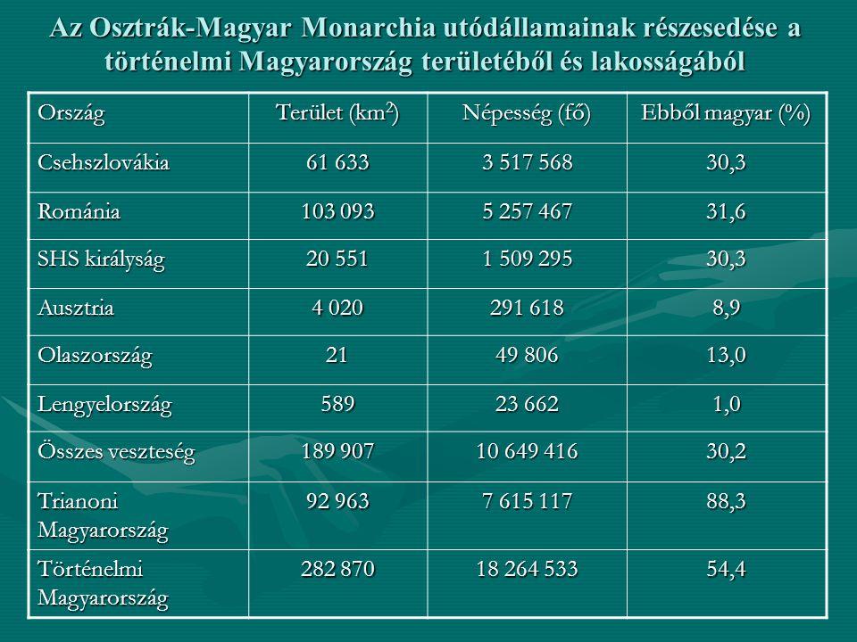 Az Osztrák-Magyar Monarchia utódállamainak részesedése a történelmi Magyarország területéből és lakosságából
