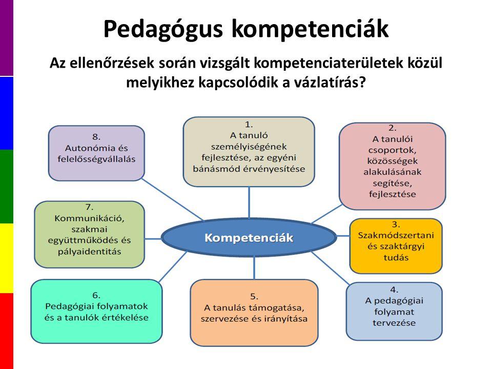 Pedagógus kompetenciák Az ellenőrzések során vizsgált kompetenciaterületek közül melyikhez kapcsolódik a vázlatírás