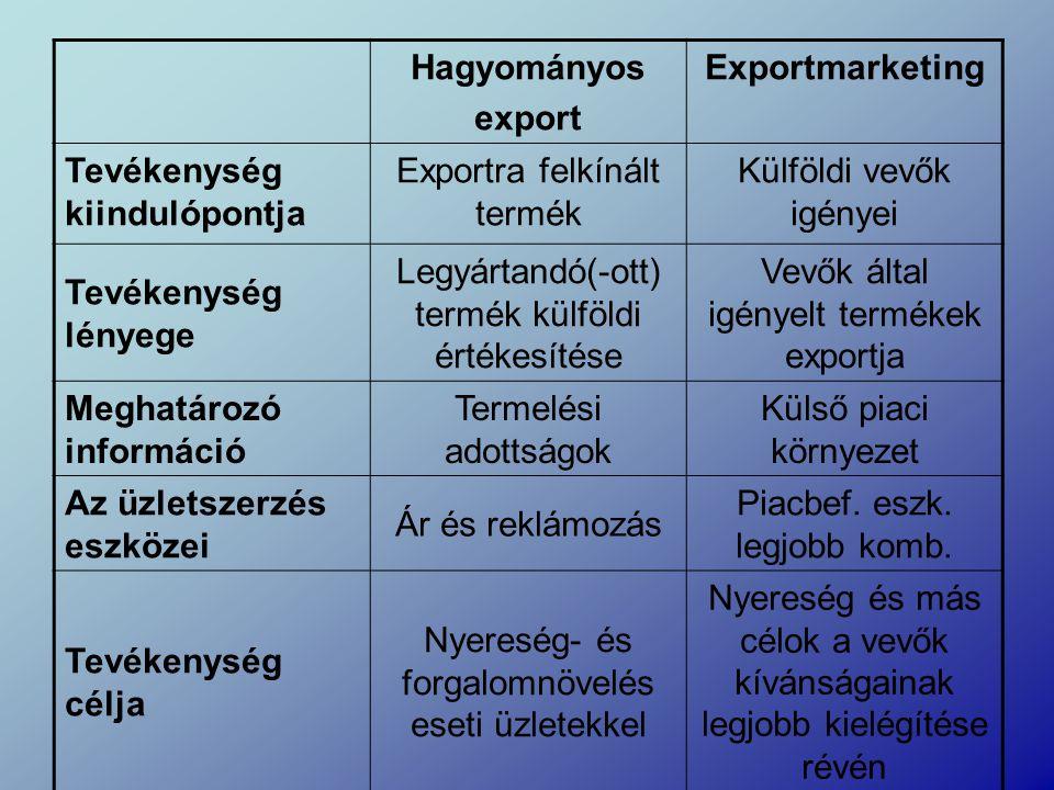 Hagyományos export Exportmarketing