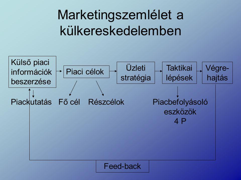 Marketingszemlélet a külkereskedelemben