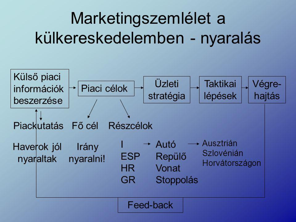 Marketingszemlélet a külkereskedelemben - nyaralás