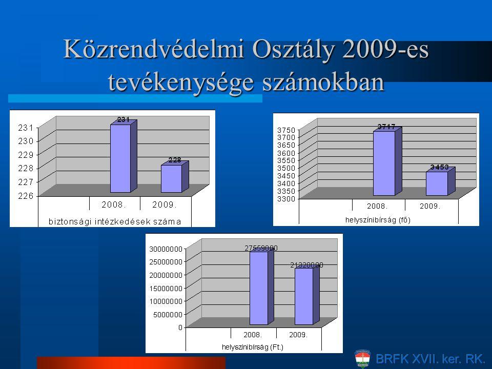 Közrendvédelmi Osztály 2009-es tevékenysége számokban