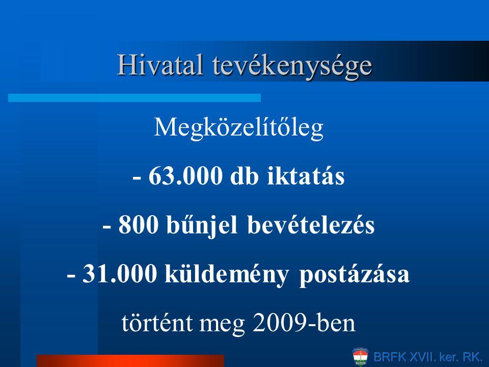 Hivatal tevékenysége Megközelítőleg - 63.000 db iktatás