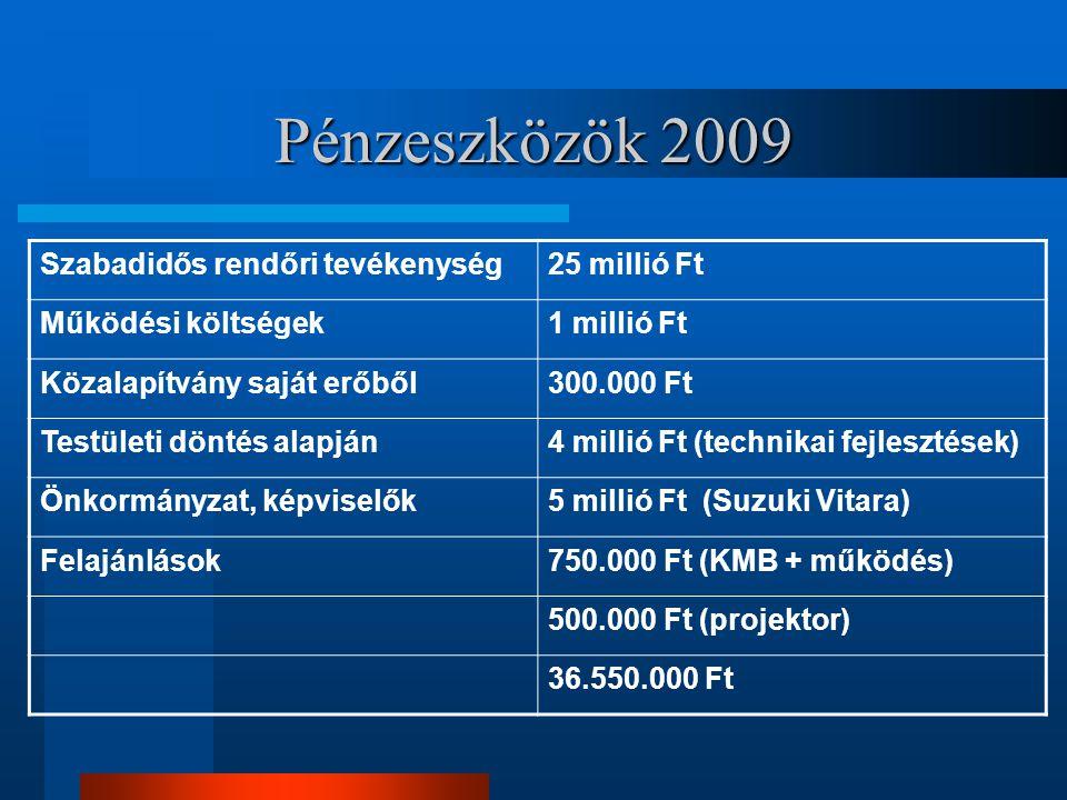 Pénzeszközök 2009 Szabadidős rendőri tevékenység 25 millió Ft