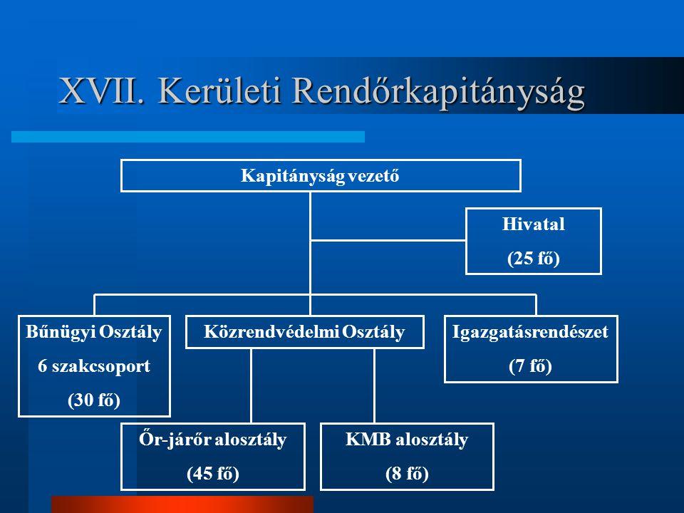 XVII. Kerületi Rendőrkapitányság