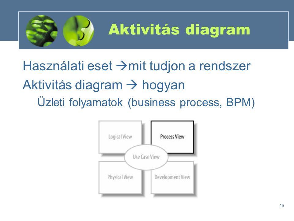Aktivitás diagram Használati eset mit tudjon a rendszer