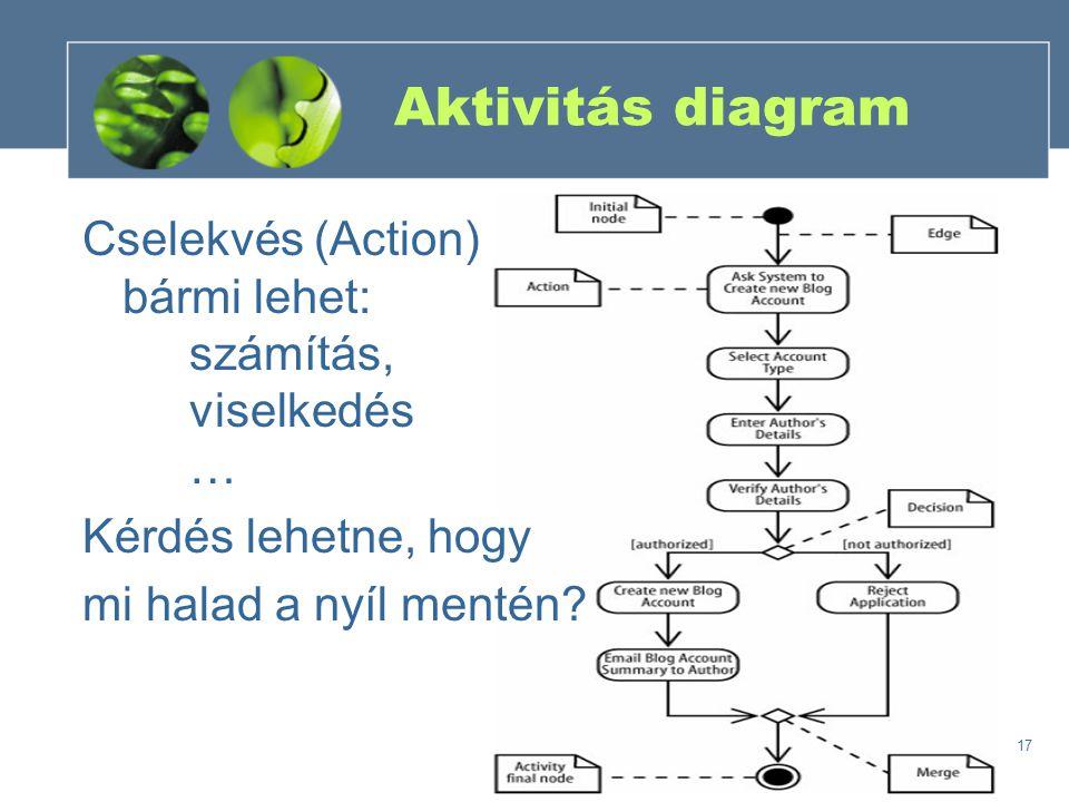Aktivitás diagram Cselekvés (Action) bármi lehet: számítás, viselkedés … Kérdés lehetne, hogy.