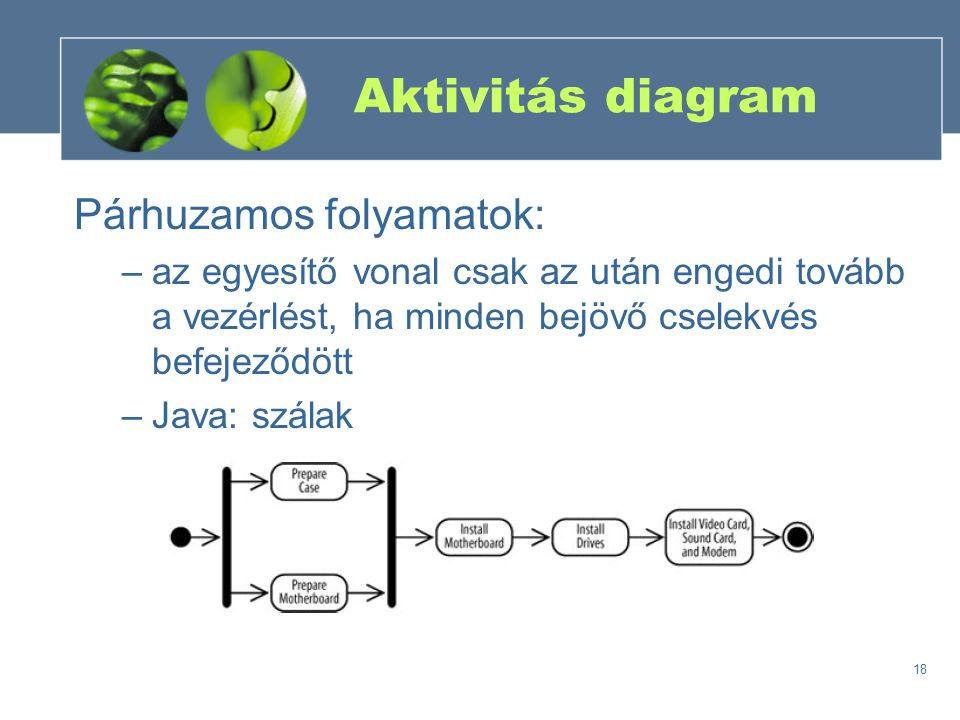 Aktivitás diagram Párhuzamos folyamatok: