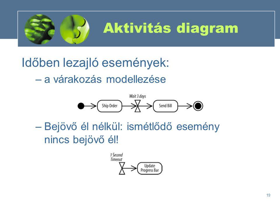 Aktivitás diagram Időben lezajló események: a várakozás modellezése